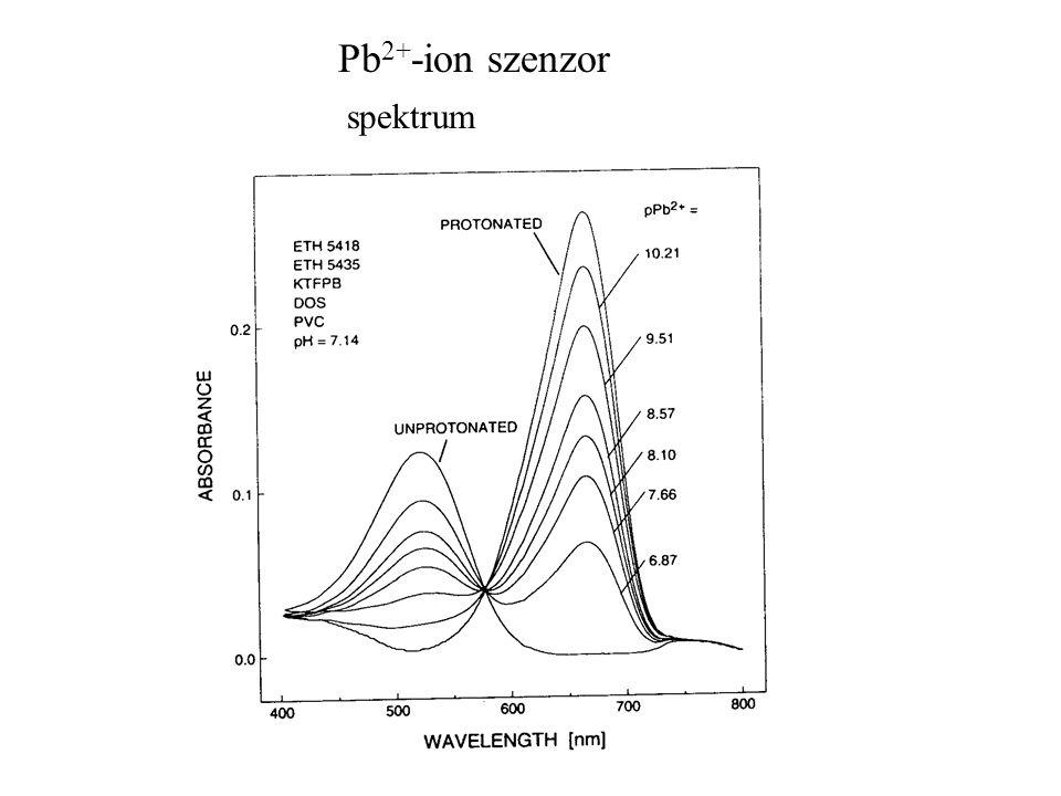 spektrum Pb 2+ -ion szenzor