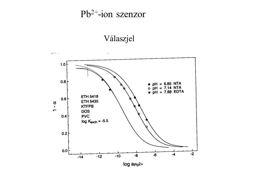Válaszjel Pb 2+ -ion szenzor