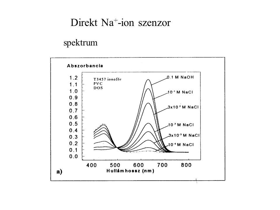 Direkt Na + -ion szenzor spektrum