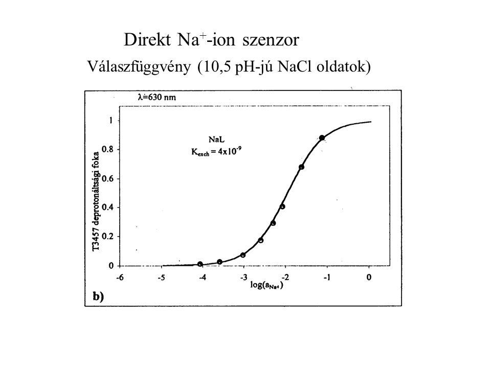 Direkt Na + -ion szenzor Válaszfüggvény (10,5 pH-jú NaCl oldatok)
