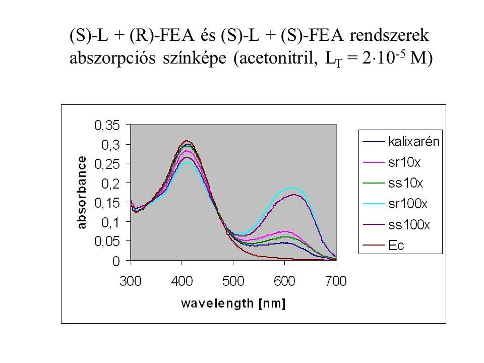 (S)-L + (R)-FEA és (S)-L + (S)-FEA rendszerek abszorpciós színképe (acetonitril, L T = 2  10 -5 M)