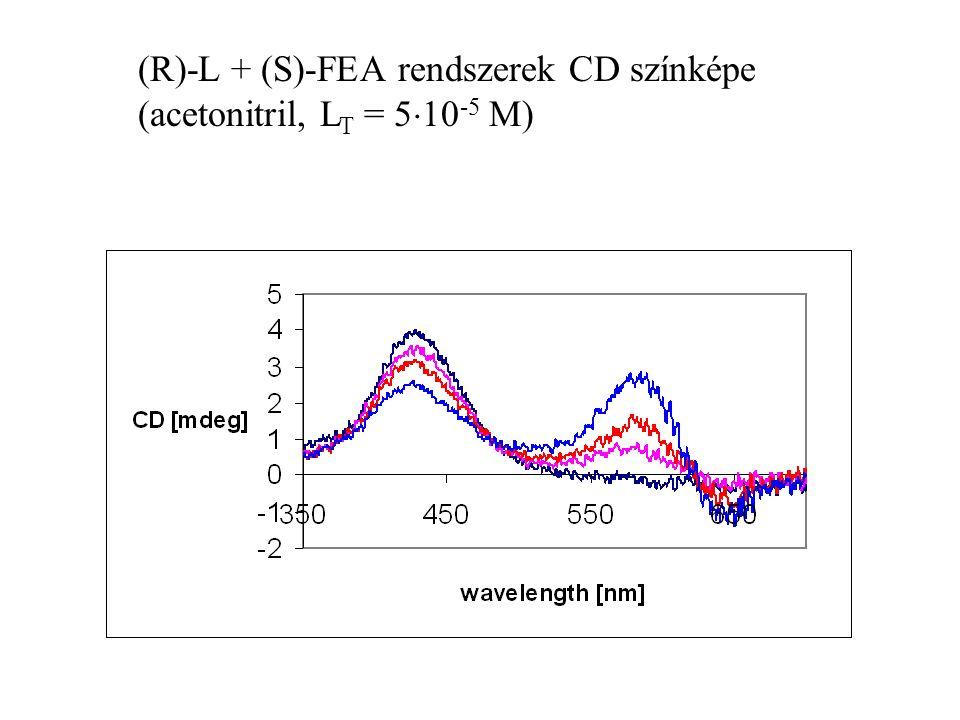 (R)-L + (S)-FEA rendszerek CD színképe (acetonitril, L T = 5  10 -5 M)