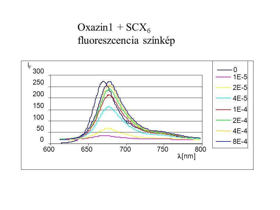 50 100 150 200 250 300 600650700750800  nm  I F 0 1E-5 2E-5 4E-5 1E-4 2E-4 4E-4 8E-4 Oxazin1 + SCX 6 fluoreszcencia színkép
