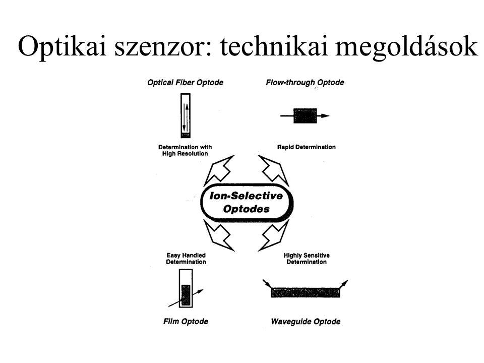 Optikai szenzor: technikai megoldások