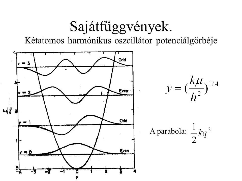 Sajátfüggvények. Kétatomos harmónikus oszcillátor potenciálgörbéje A parabola: