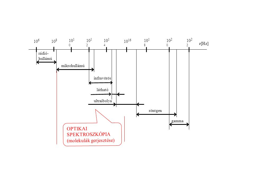 mikrohullámú gamma röntgen ultraibolya látható rádió- hullámú infravörös 10 6 10 8 10 1 0 10 1 2 10 1 4 10 16 10 18 10 2 0 10 2 2 [Hz] OPTIKAI SPEKTROSZKÓPIA (molekulák gerjesztése)