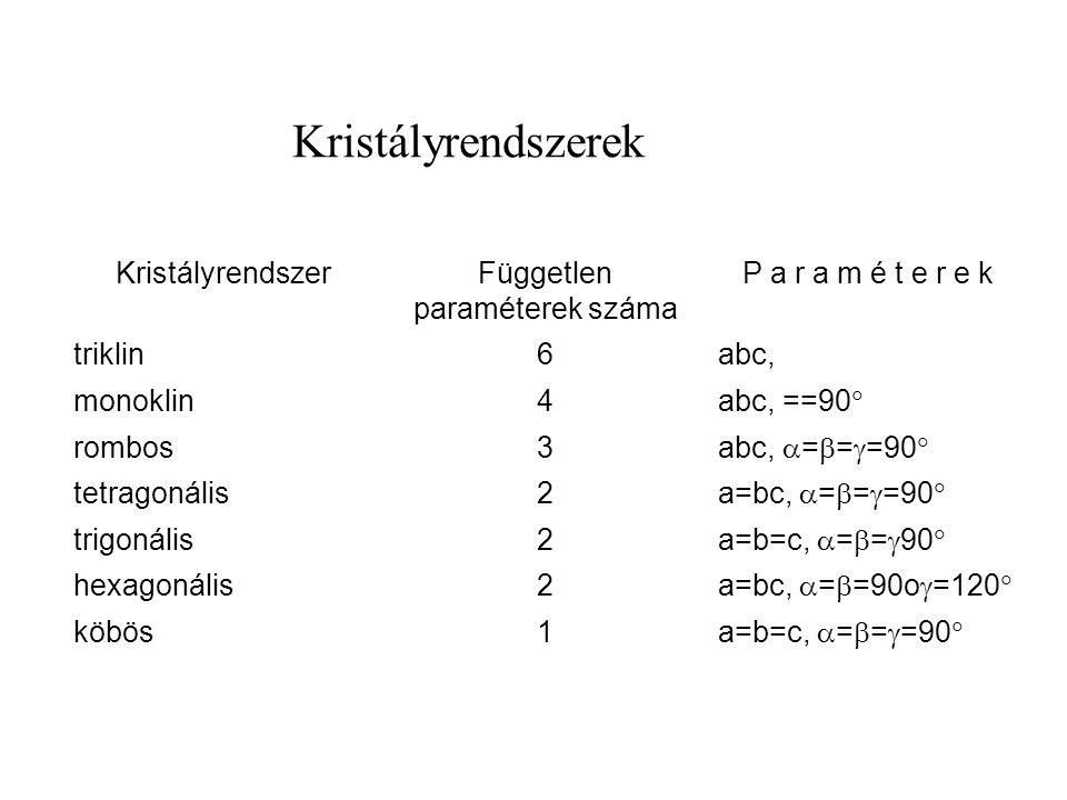 KristályrendszerFüggetlen paraméterek száma P a r a m é t e r e k triklin6abc, monoklin4 abc, ==90  rombos3 abc,  =  =  =90  tetragonális2 a=bc,  =  =  =90  trigonális2 a=b=c,  =  =  90  hexagonális2 a=bc,  =  =90o  =120  köbös1 a=b=c,  =  =  =90  Kristályrendszerek