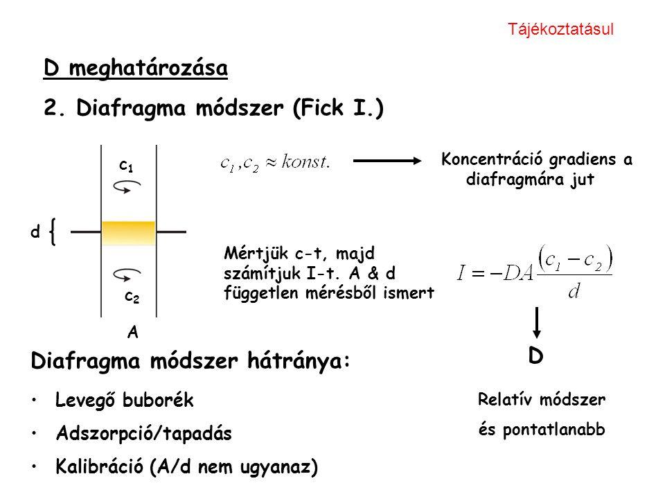 D meghatározása 2. Diafragma módszer (Fick I.) d c1c1 c2c2 Koncentráció gradiens a diafragmára jut Mértjük c-t, majd számítjuk I-t. A & d független mé