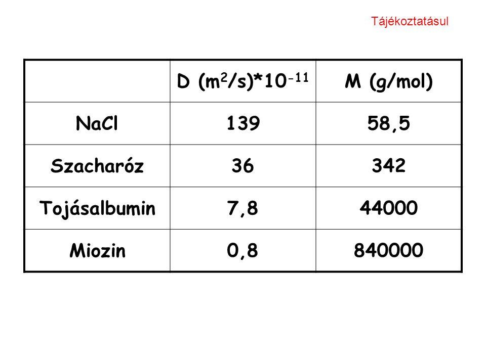 D (m 2 /s)*10 -11 M (g/mol) NaCl13958,5 Szacharóz36342 Tojásalbumin7,844000 Miozin0,8840000 Tájékoztatásul