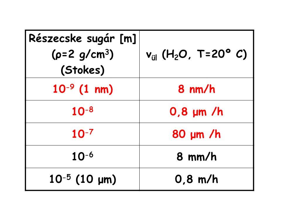 Részecske sugár [m] (ρ=2 g/cm 3 ) (Stokes) v ül (H 2 O, T=20º C) 10 -9 (1 nm)8 nm/h 10 -8 0,8 μm /h 10 -7 80 μm /h 10 -6 8 mm/h 10 -5 (10 μm)0,8 m/h
