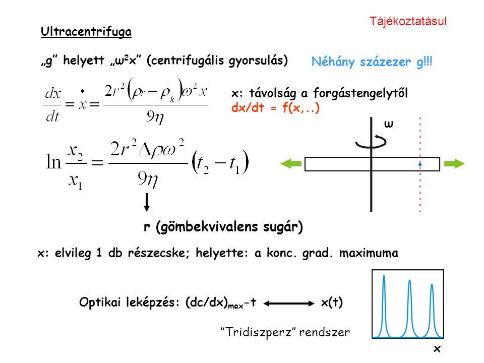 """Ultracentrifuga """"g"""" helyett """"ω 2 x"""" (centrifugális gyorsulás) x: távolság a forgástengelytől dx/dt = f(x,..) Néhány százezer g!!! x ω Optikai leképzés"""