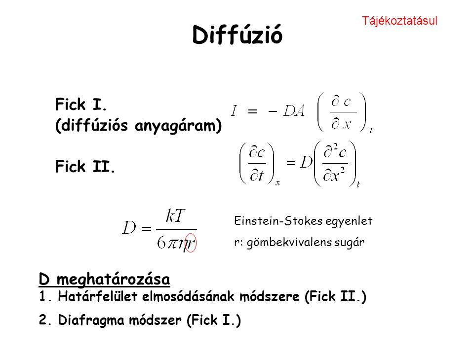 Diffúzió Fick I. (diffúziós anyagáram) Fick II. D meghatározása 1. Határfelület elmosódásának módszere (Fick II.) 2. Diafragma módszer (Fick I.) Einst
