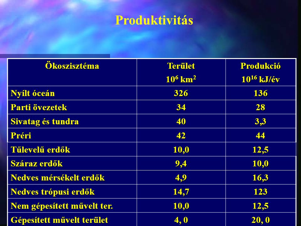 Produktivitás ÖkoszisztémaTerület 10 6 km 2 Produkció 10 16 kJ/év Nyílt óceán 326136 Parti övezetek 3428 Sivatag és tundra 404040403,3 Préri4244 Tűlev