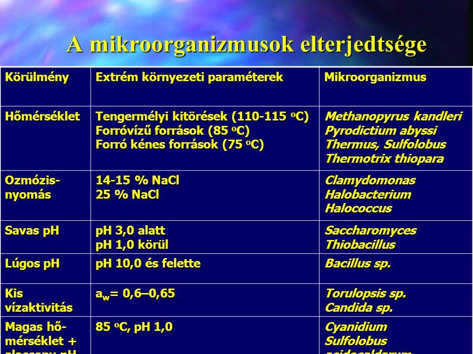 A mikroorganizmusok elterjedtsége Körülmény Extrém környezeti paraméterek Mikroorganizmus Hőmérséklet Tengermélyi kitörések (110-115 o C) Forróvízű fo