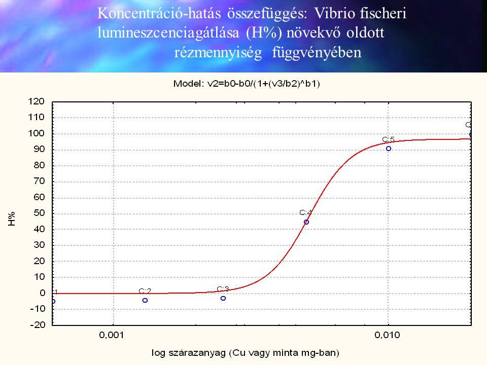 Koncentráció-hatás összefüggés: Vibrio fischeri lumineszcenciagátlása (H%) növekvő oldott rézmennyiség függvényében