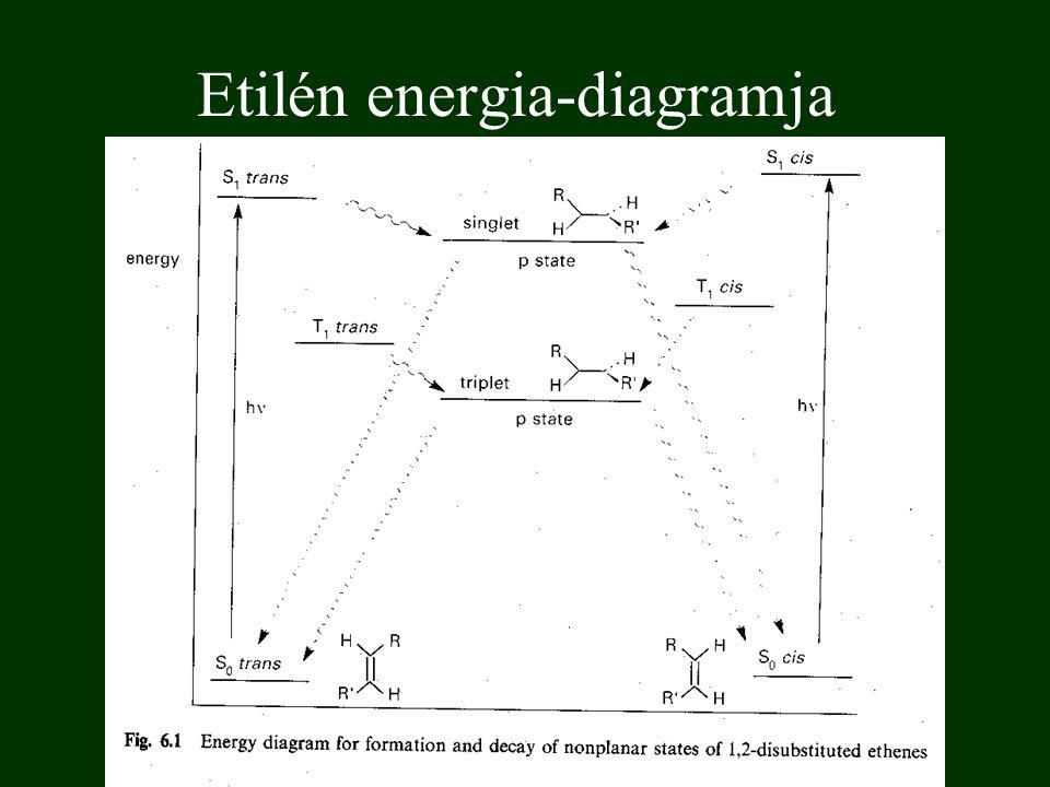 Etilén energia-diagramja