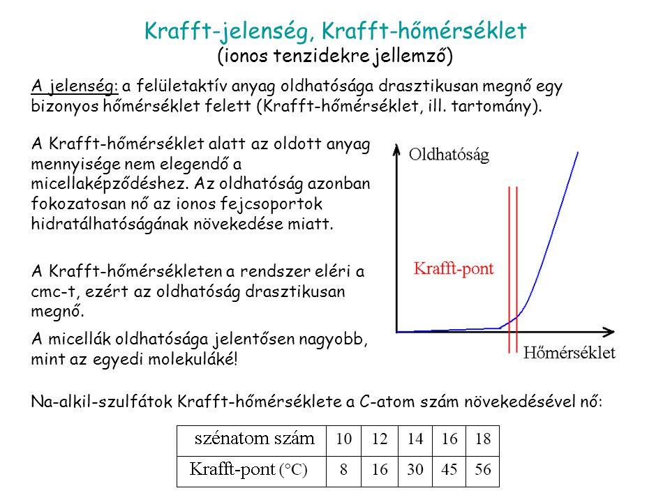 Krafft-jelenség, Krafft-hőmérséklet (ionos tenzidekre jellemző) A jelenség: a felületaktív anyag oldhatósága drasztikusan megnő egy bizonyos hőmérséklet felett (Krafft-hőmérséklet, ill.