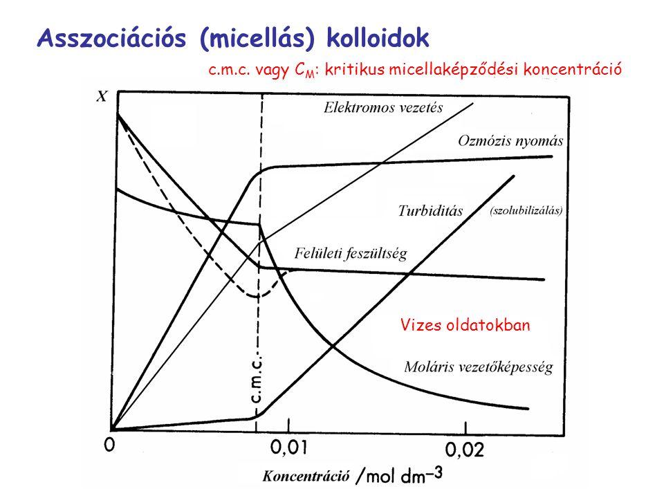Asszociációs (micellás) kolloidok Vizes oldatokban c.m.c. vagy C M : kritikus micellaképződési koncentráció