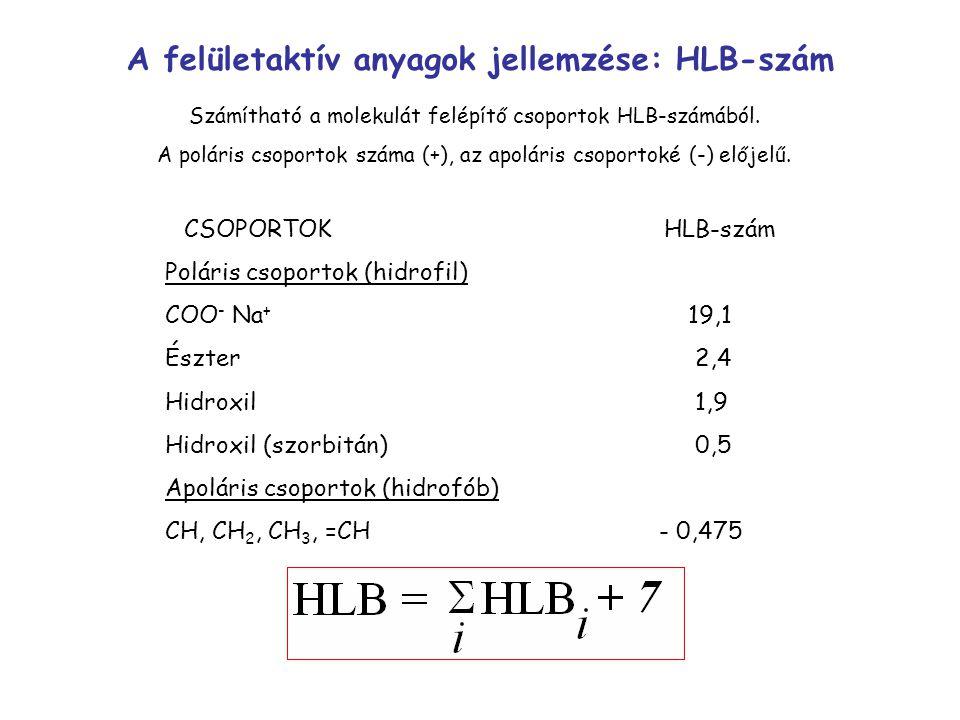 Számítható a molekulát felépítő csoportok HLB-számából. A poláris csoportok száma (+), az apoláris csoportoké (-) előjelű. CSOPORTOKHLB-szám Poláris c