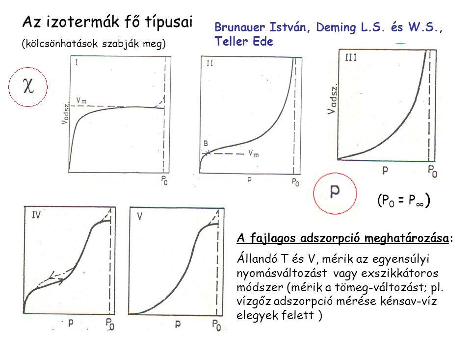 Az izotermák fő típusai (kölcsönhatások szabják meg) Brunauer István, Deming L.S. és W.S., Teller Ede A fajlagos adszorpció meghatározása: Állandó T é