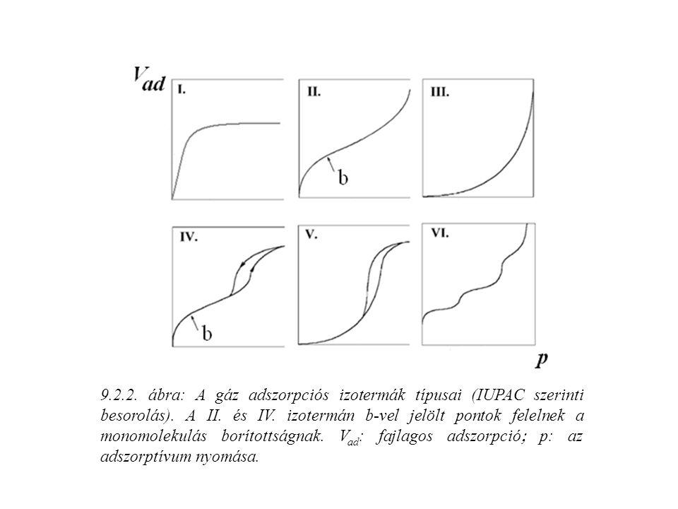 9.2.2. ábra: A gáz adszorpciós izotermák típusai (IUPAC szerinti besorolás). A II. és IV. izotermán b-vel jelölt pontok felelnek a monomolekulás borít