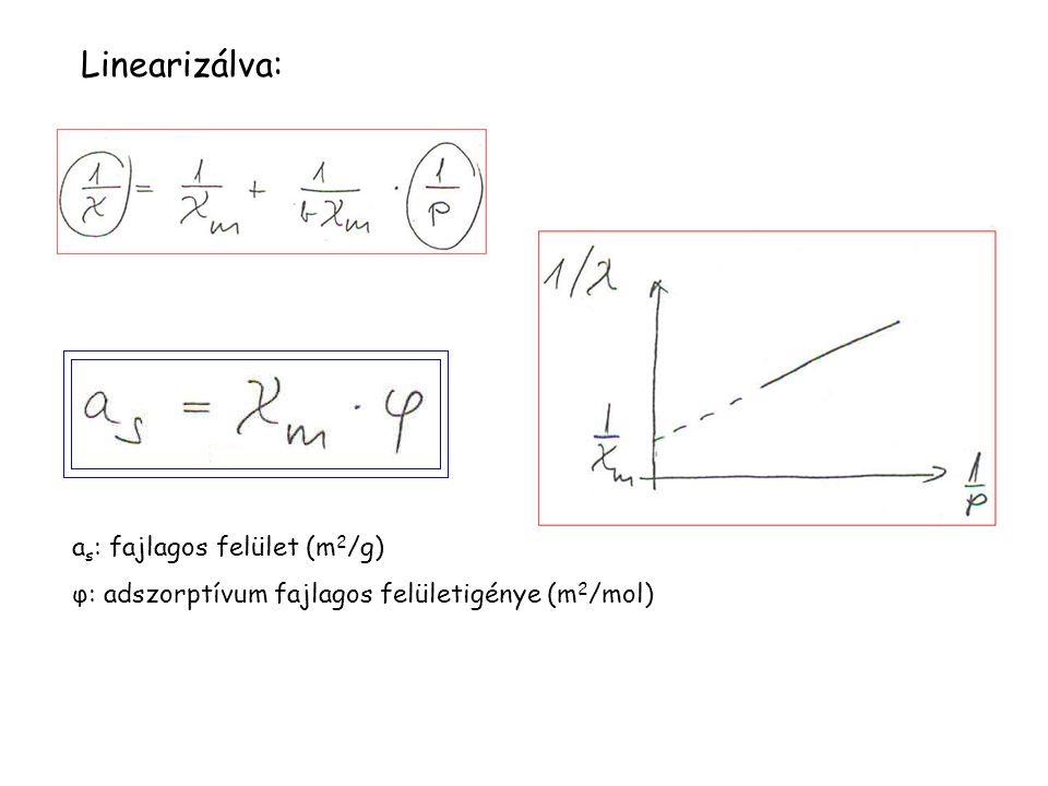 Linearizálva: a s : fajlagos felület (m 2 /g) φ: adszorptívum fajlagos felületigénye (m 2 /mol)