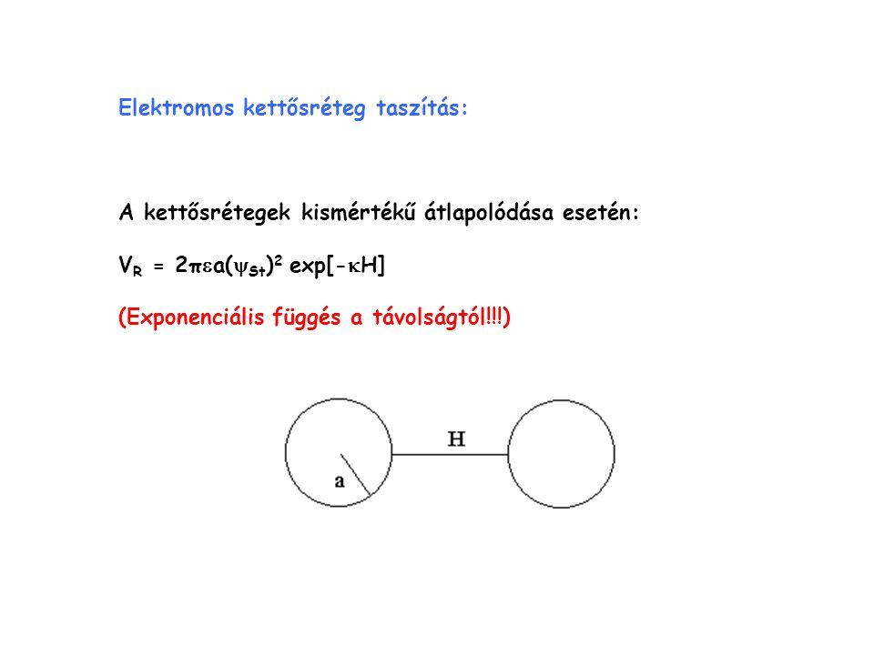 Elektromos kettősréteg taszítás: A kettősrétegek kismértékű átlapolódása esetén: V R = 2π  a(  St ) 2 exp[-  H] (Exponenciális függés a távolságtól!!!)