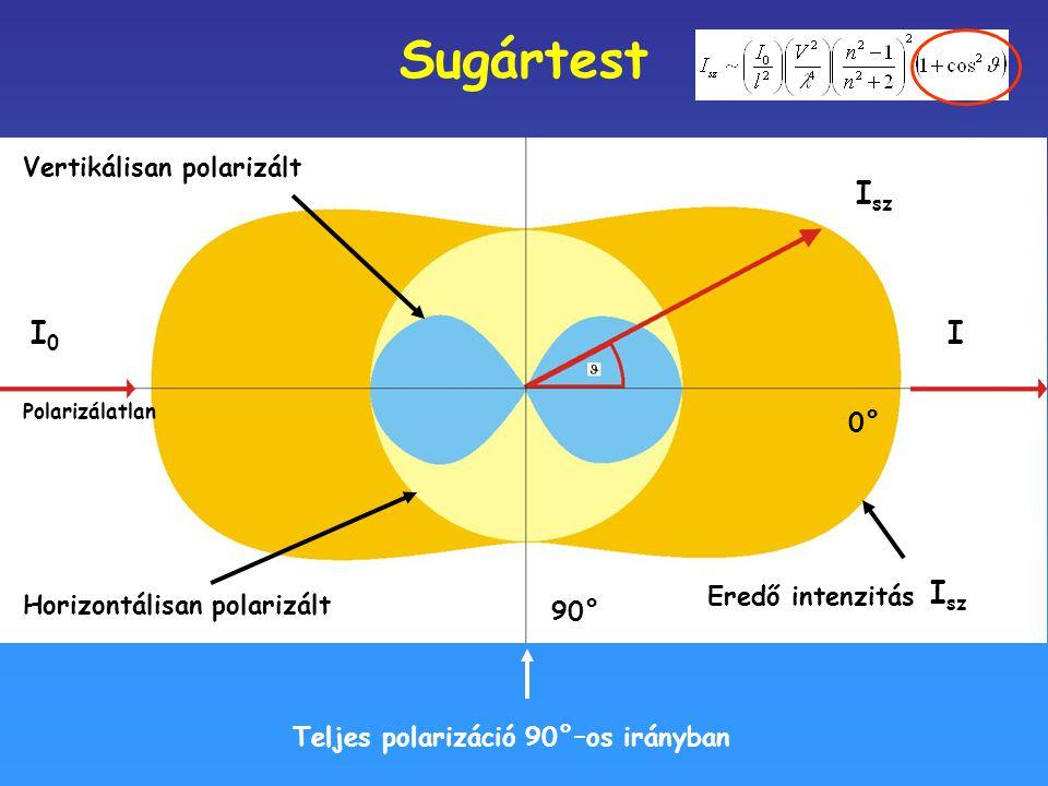I0I0 0°0° Teljes polarizáció 90°–os irányban Sugártest Polarizálatlan 0°0° Eredő intenzitás Vertikálisan polarizált Polarizálatlan I0I0 Horizontálisan