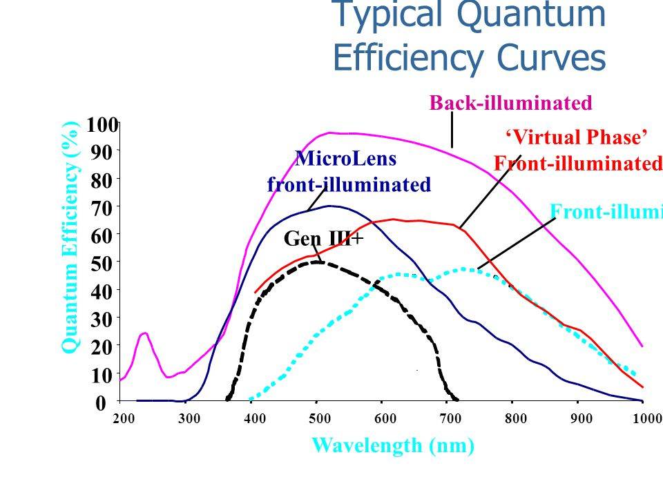 Typical Quantum Efficiency Curves 0 10 20 30 40 50 60 70 80 90 100 2003004005006007008009001000 Wavelength (nm) Back-illuminated Front-illuminated MicroLens front-illuminated Gen III+ Quantum Efficiency (%) 'Virtual Phase' Front-illuminated