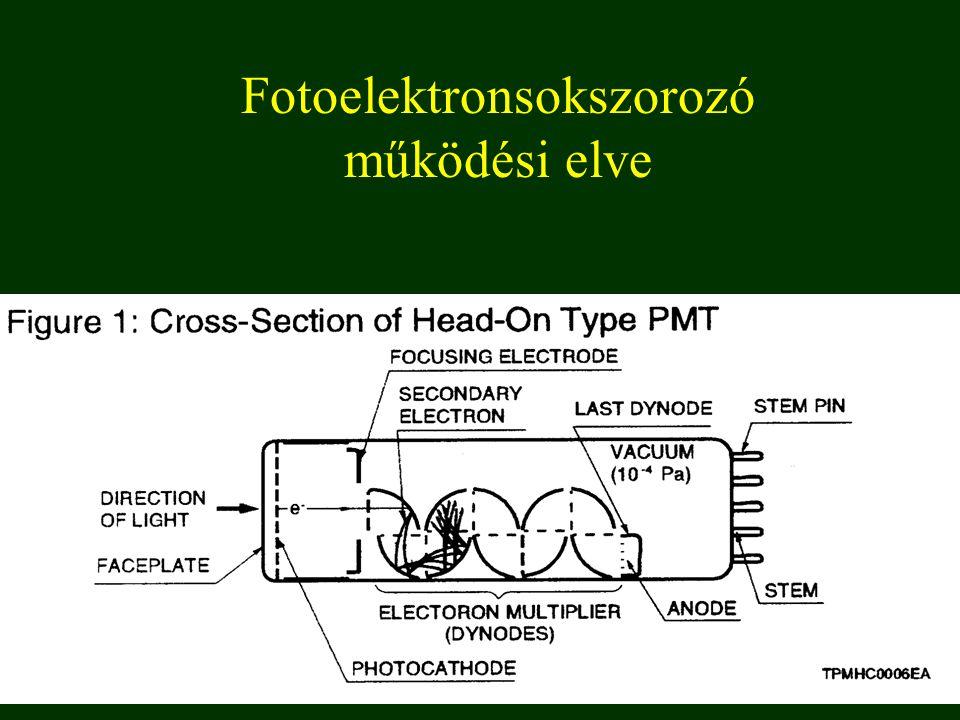 Fotoelektronsokszorozó működési elve