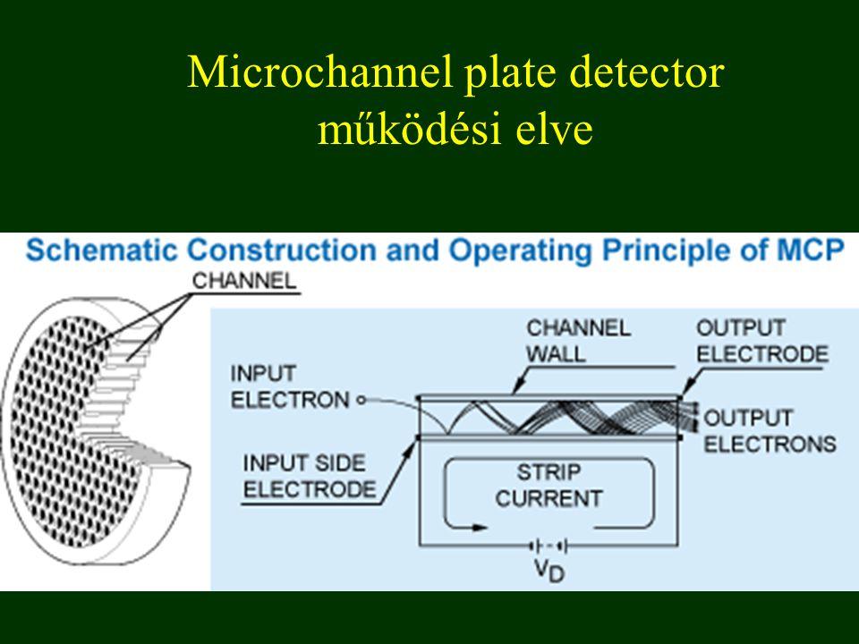 Microchannel plate detector működési elve