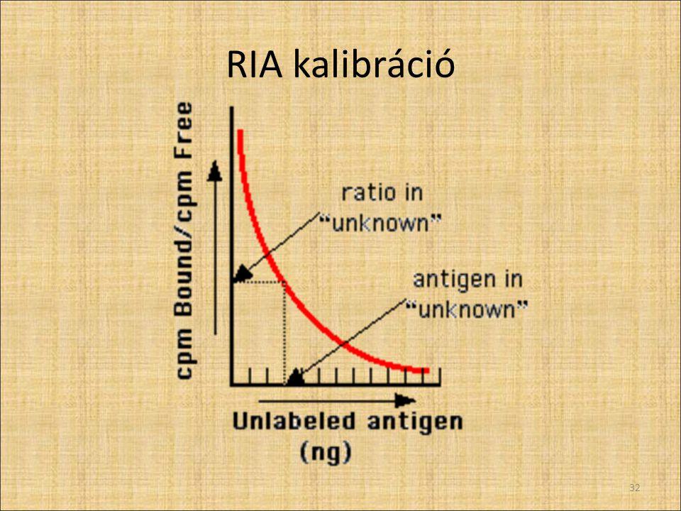 RIA kalibráció 32