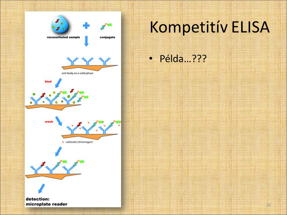 Kompetitív ELISA Példa…??? 38