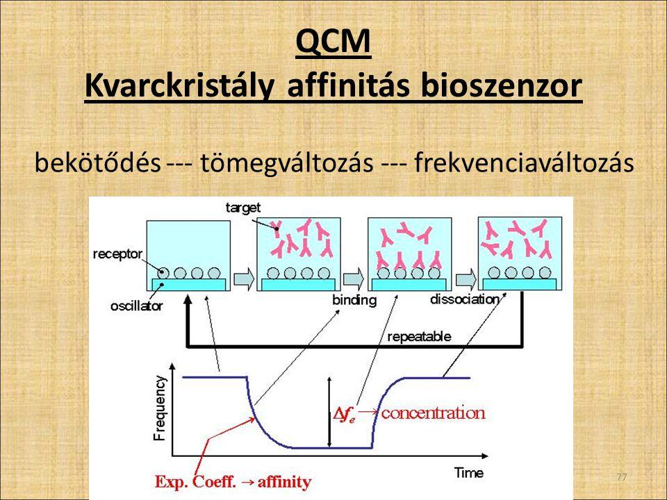 QCM Kvarckristály affinitás bioszenzor 77 bekötődés --- tömegváltozás --- frekvenciaváltozás