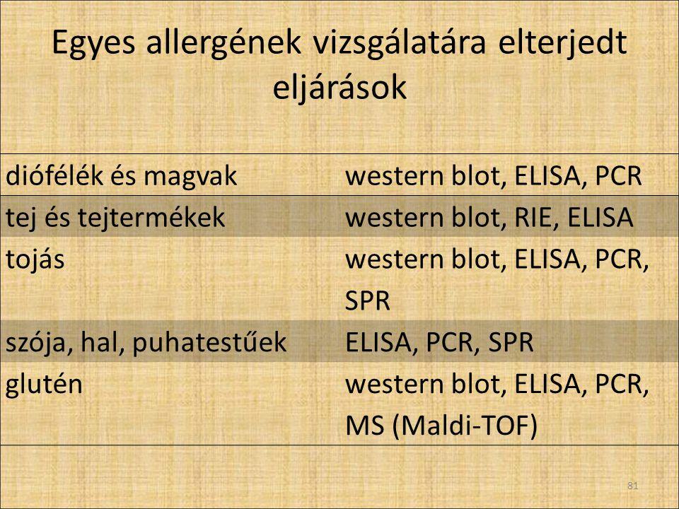 Egyes allergének vizsgálatára elterjedt eljárások diófélék és magvakwestern blot, ELISA, PCR tej és tejtermékekwestern blot, RIE, ELISA tojás western blot, ELISA, PCR, SPR szója, hal, puhatestűekELISA, PCR, SPR gluténwestern blot, ELISA, PCR, MS (Maldi-TOF) 81