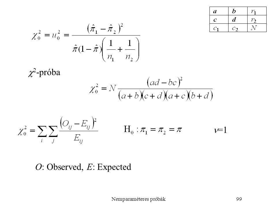 Nemparaméteres próbák99 O: Observed, E: Expected  2 -próba =1