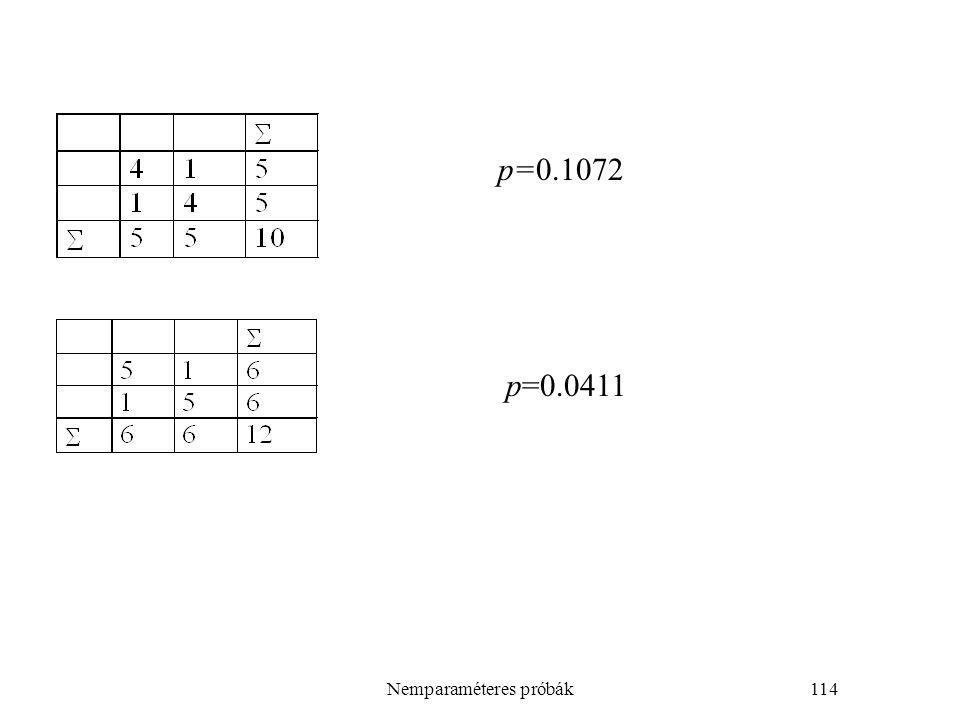Nemparaméteres próbák114 p=0.1072 p=0.0411