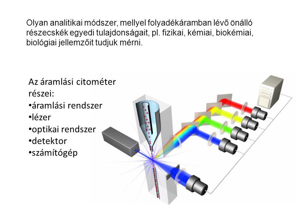 Az áramlási citométer részei: áramlási rendszer lézer optikai rendszer detektor számítógép Olyan analitikai módszer, mellyel folyadékáramban lévő önál