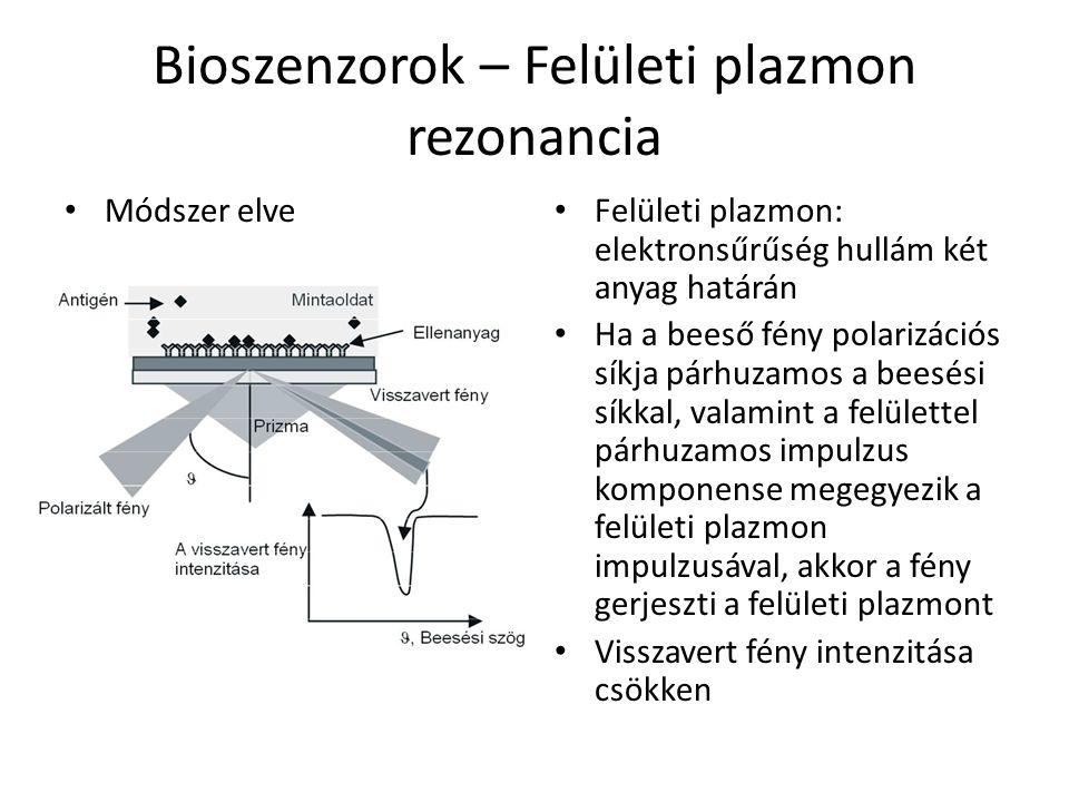 Bioszenzorok – Felületi plazmon rezonancia Módszer elve Felületi plazmon: elektronsűrűség hullám két anyag határán Ha a beeső fény polarizációs síkja