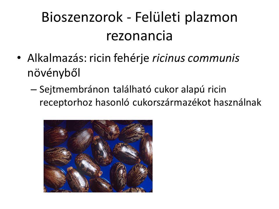 Bioszenzorok - Felületi plazmon rezonancia Alkalmazás: ricin fehérje ricinus communis növényből – Sejtmembránon található cukor alapú ricin receptorho