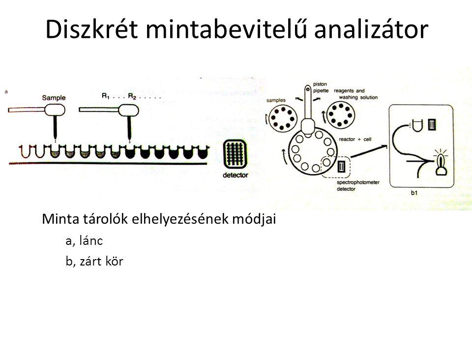 Diszkrét mintabevitelű analizátor Minta tárolók elhelyezésének módjai a, lánc b, zárt kör