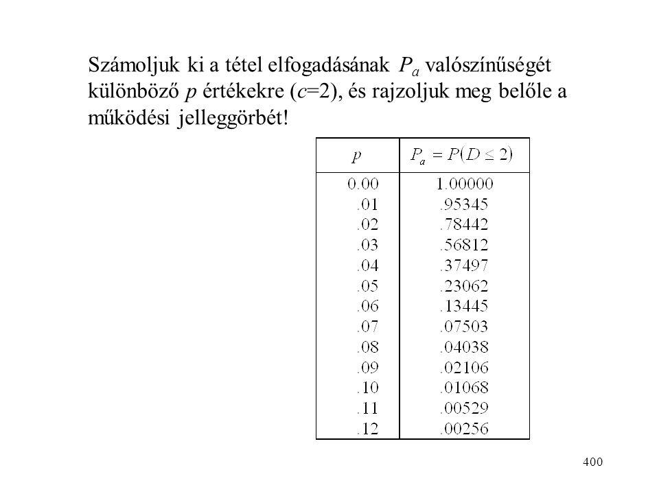 400 Számoljuk ki a tétel elfogadásának P a valószínűségét különböző p értékekre (c=2), és rajzoljuk meg belőle a működési jelleggörbét!