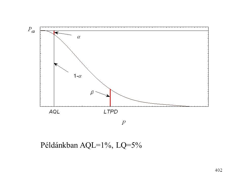 402 Példánkban AQL=1%, LQ=5%