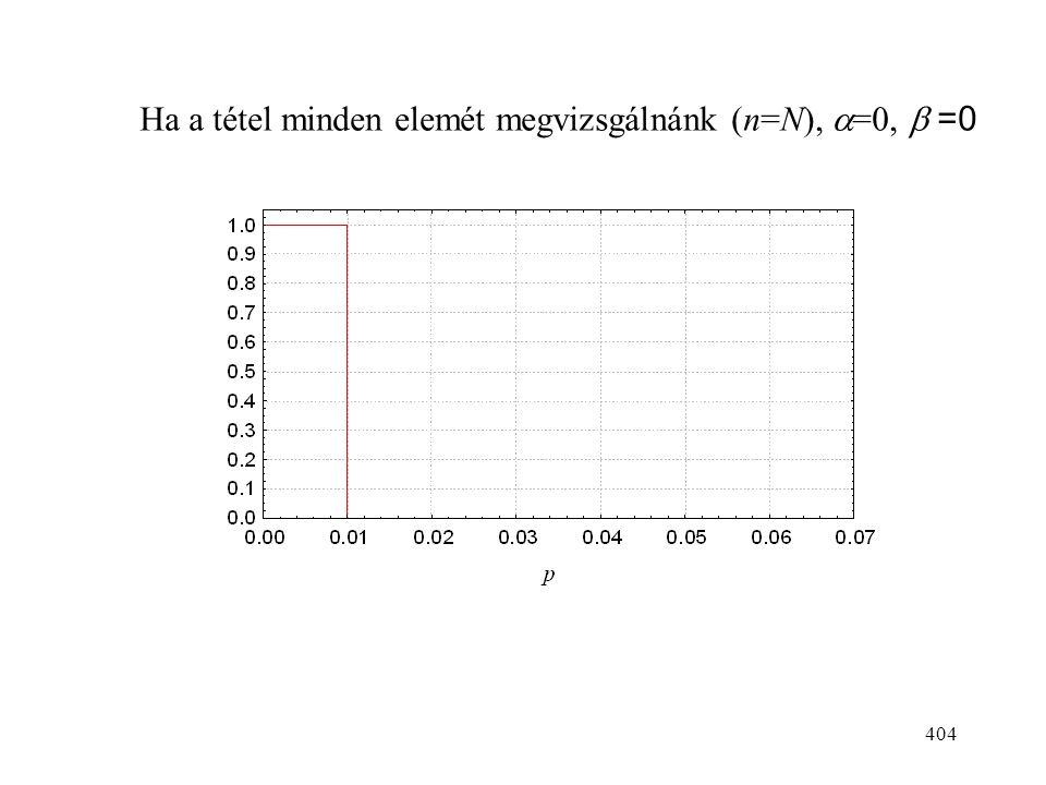 404 Ha a tétel minden elemét megvizsgálnánk (n=N),  =0,  =0