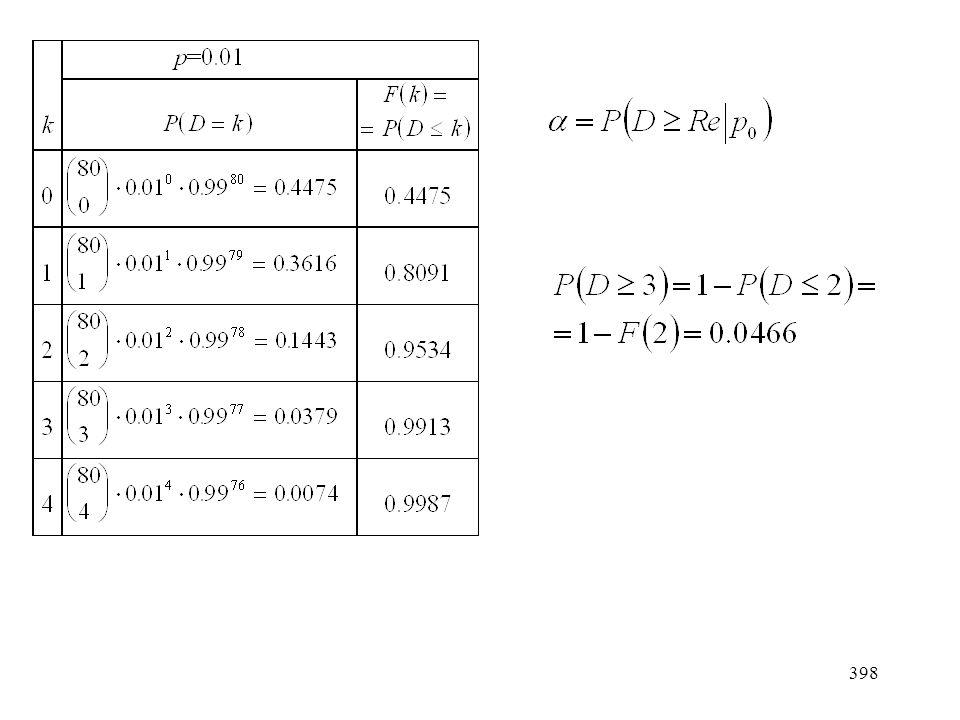 399 Mi a valószínűsége annak, hogy átvegyünk egy tételt, amelyben p=0.05, vagyis mekkora a másodfajú hiba  valószínűsége?