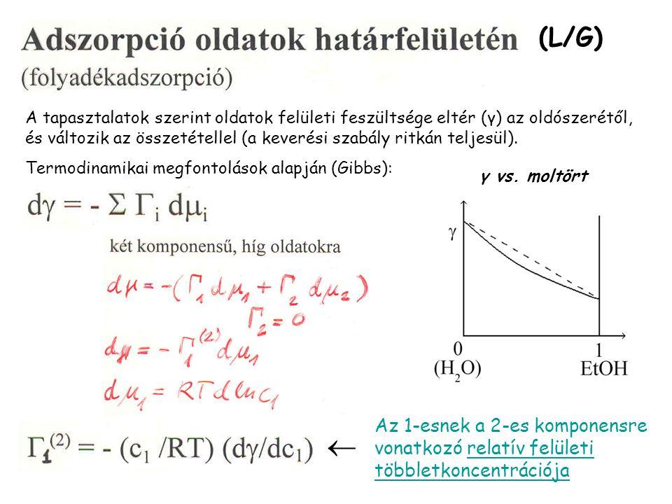 (L/G) A tapasztalatok szerint oldatok felületi feszültsége eltér (γ) az oldószerétől, és változik az összetétellel (a keverési szabály ritkán teljesül