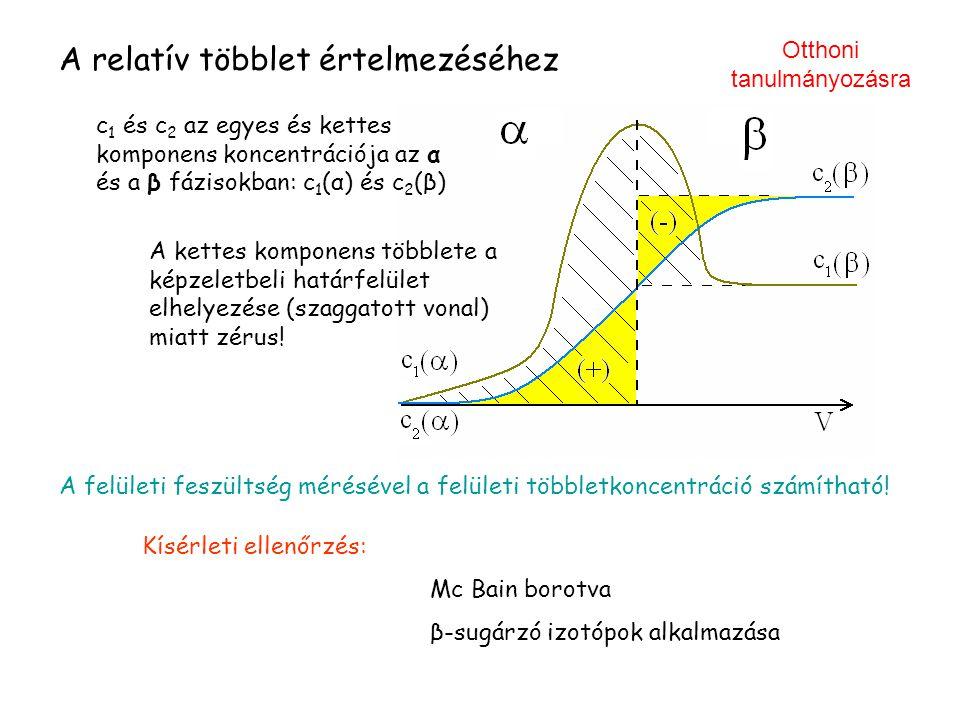 A relatív többlet értelmezéséhez A felületi feszültség mérésével a felületi többletkoncentráció számítható! Kísérleti ellenőrzés: Mc Bain borotva β-su