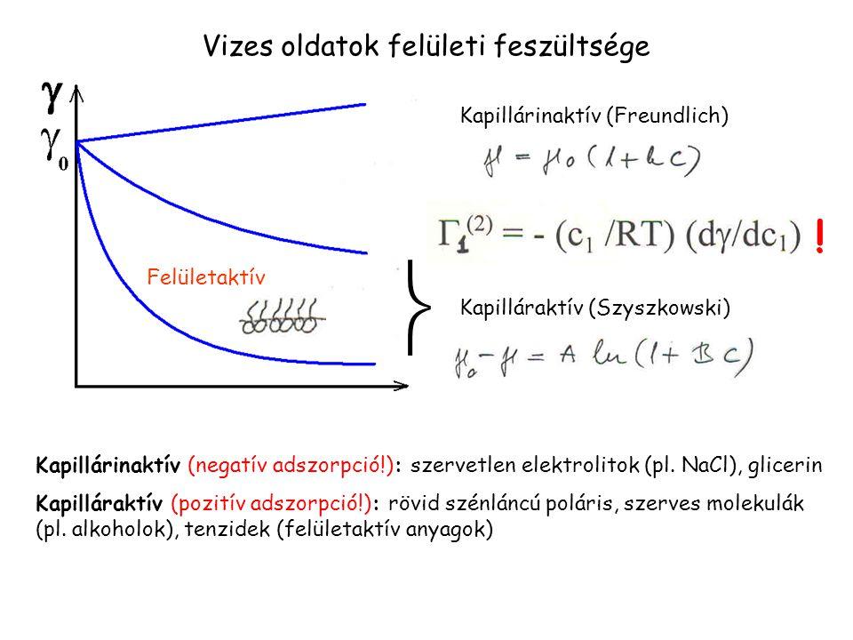 Vizes oldatok felületi feszültsége Kapillárinaktív (Freundlich) Kapilláraktív (Szyszkowski) Felületaktív  Kapillárinaktív (negatív adszorpció!): szer