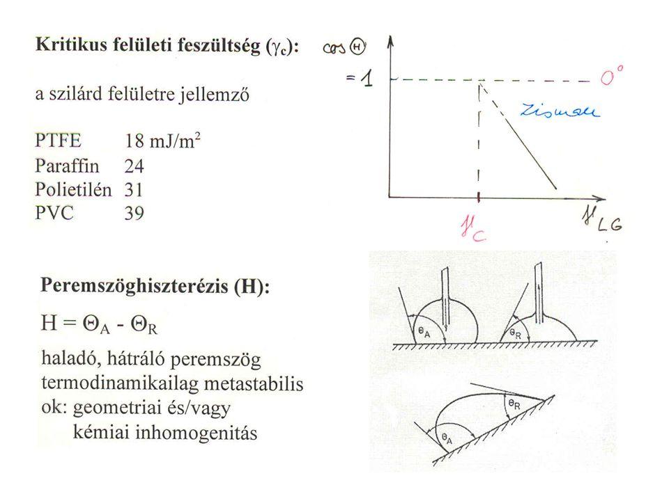 A relatív többlet értelmezéséhez A felületi feszültség mérésével a felületi többletkoncentráció számítható.