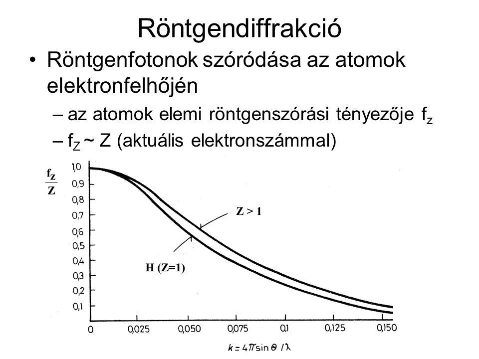 Röntgendiffrakció Röntgenfotonok szóródása az atomok elektronfelhőjén –az atomok elemi röntgenszórási tényezője f z –f Z ~ Z (aktuális elektronszámmal